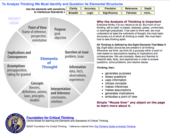 critical thinking wheel image
